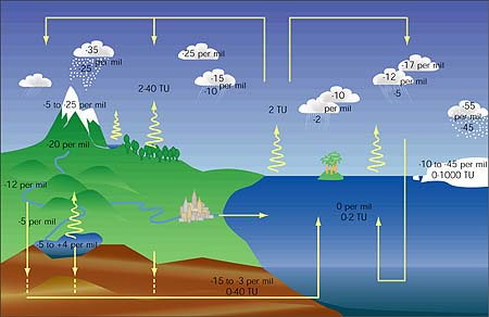 The Global Water Cycle What Can Isotopes Tell Us